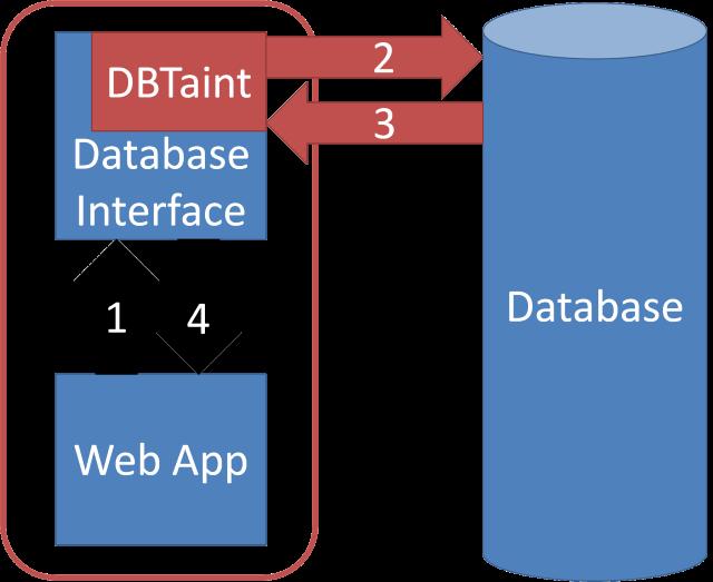 DBTaint System Diagram